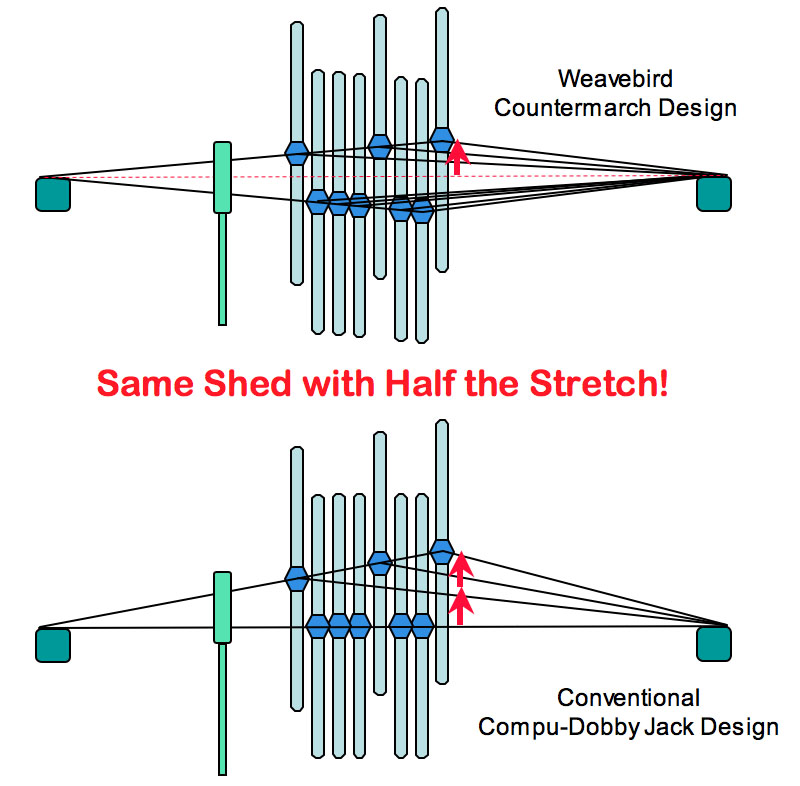 Why Choose the Weavebird Computer-Dobby Weaving Loom?
